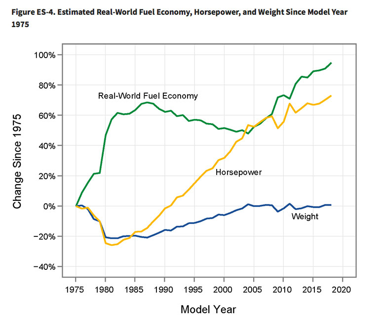 Fuel Economy Weight Car Chart