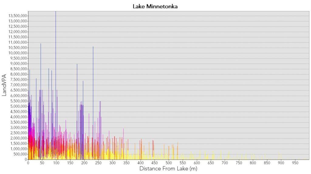 Lake Minnetonka Chart