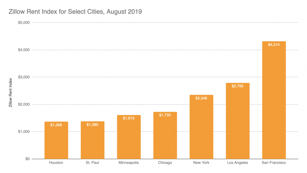 Zillow Rent Index For Select Cities August 2019
