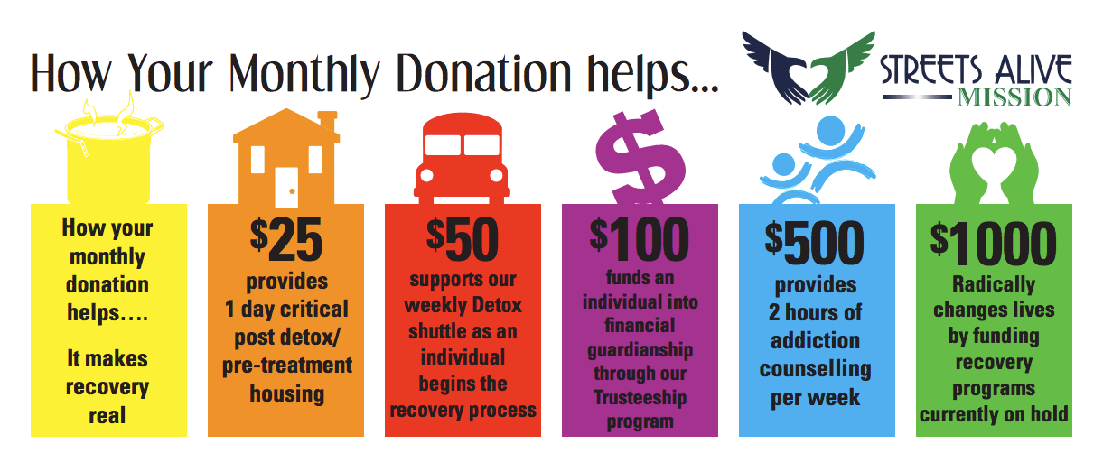 How your monthly donation helps…. It makes recovery real.
