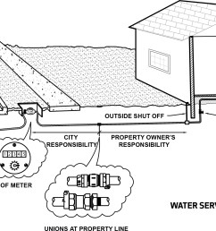 water service responsibility diagram showing the city responsibility of the water line ending and property [ 2772 x 1257 Pixel ]