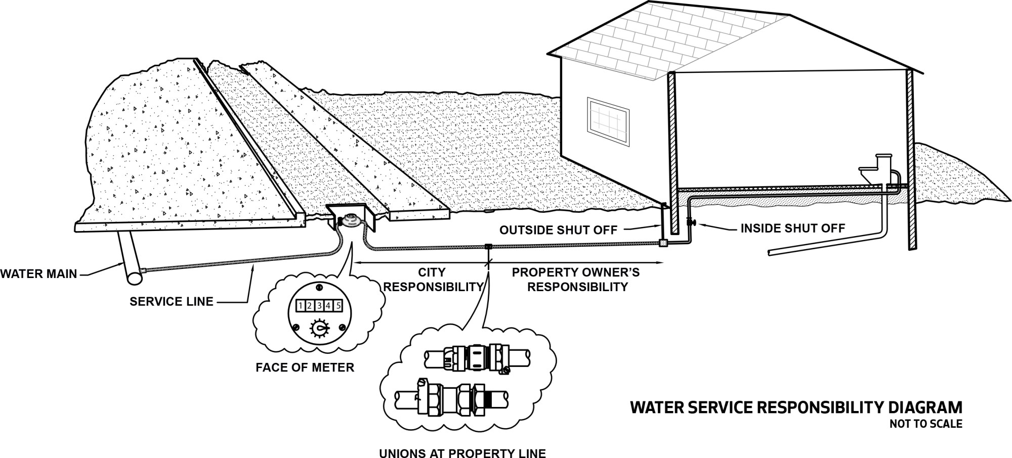 hight resolution of water service responsibility diagram showing the city responsibility of the water line ending and property