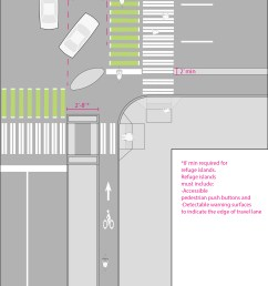 protected bike lane at intersection  [ 2126 x 3250 Pixel ]
