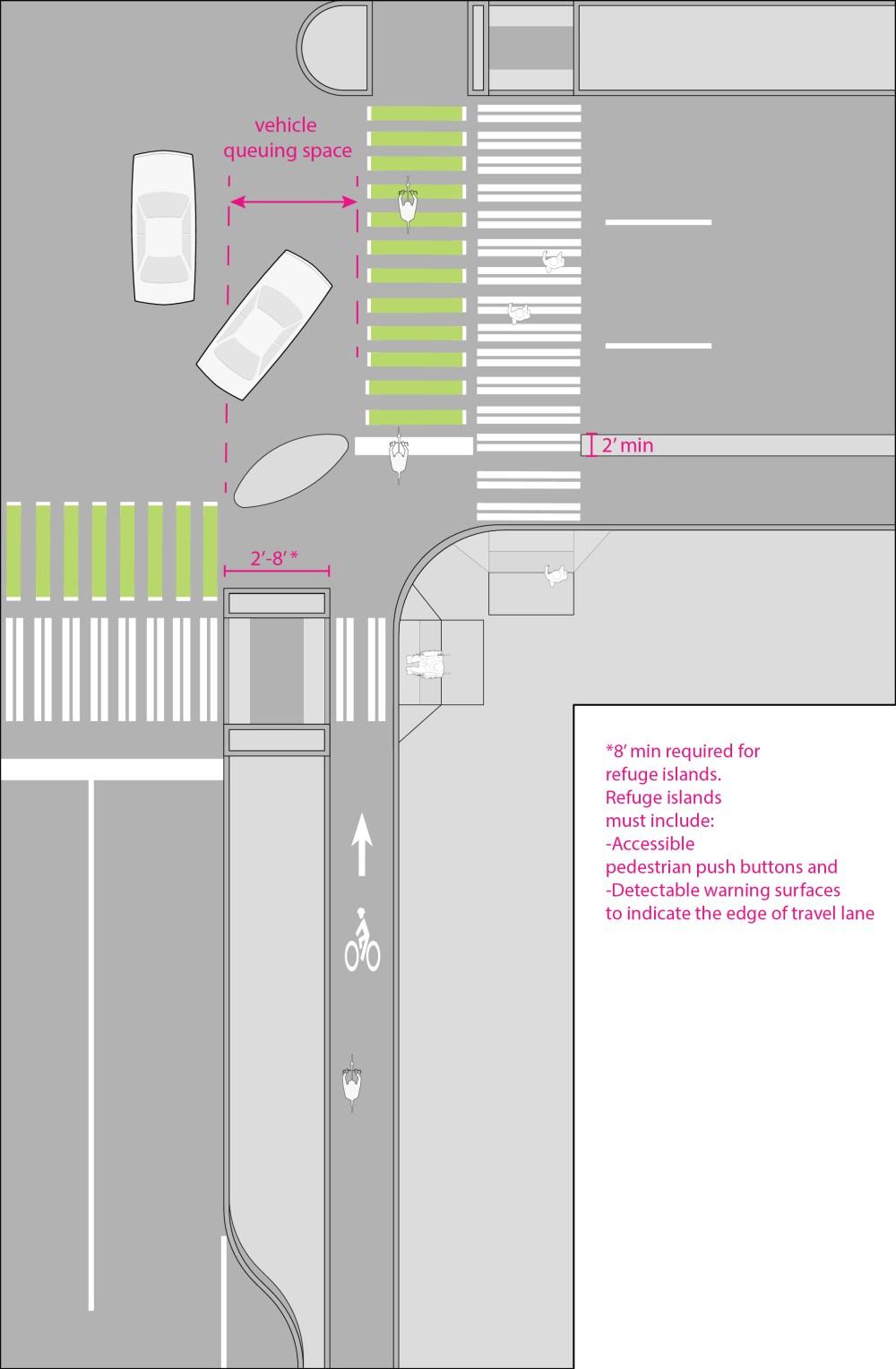 medium resolution of protected bike lane at intersection