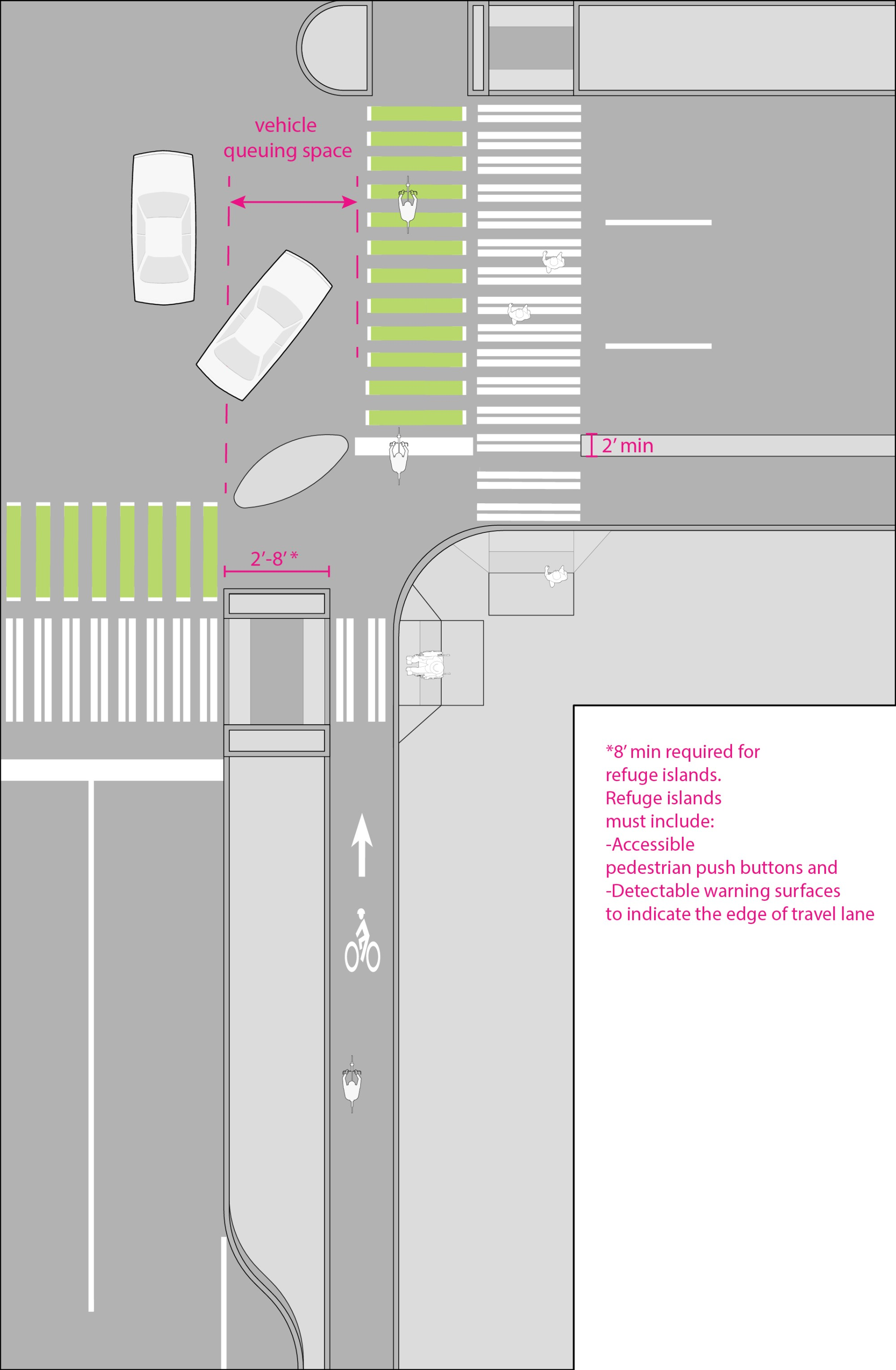 hight resolution of protected bike lane at intersection
