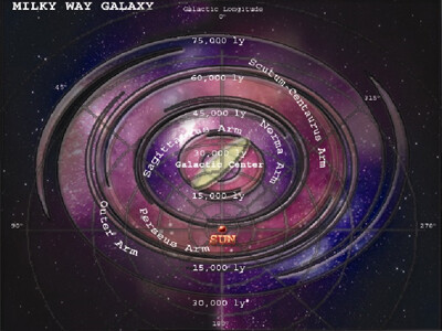 Galaxy - Milkyway