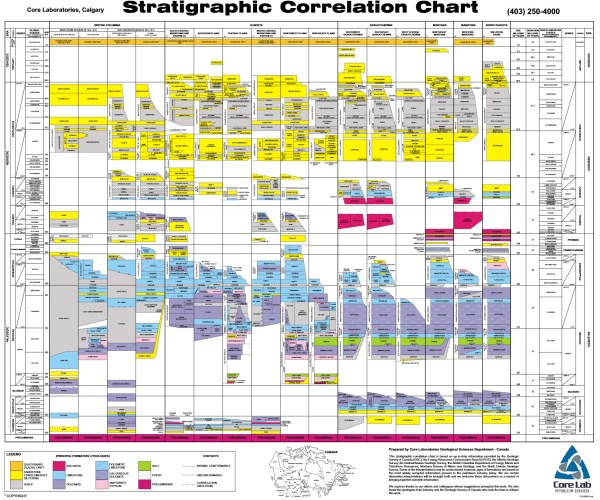 Chart - Correlation - Stratigraphic