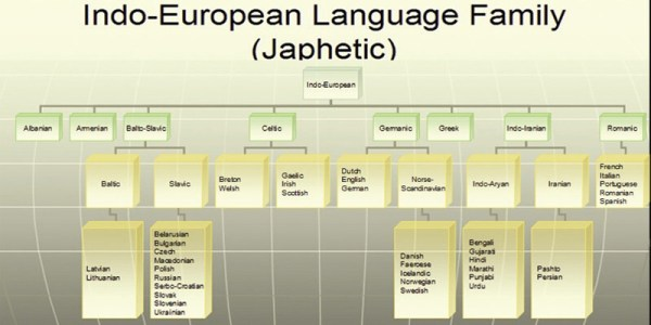 Languages - Japhetic