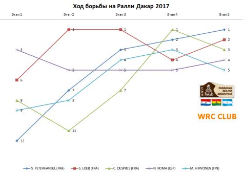 Ралли Дакар 2017 - 02-06.01 - Диаграмма