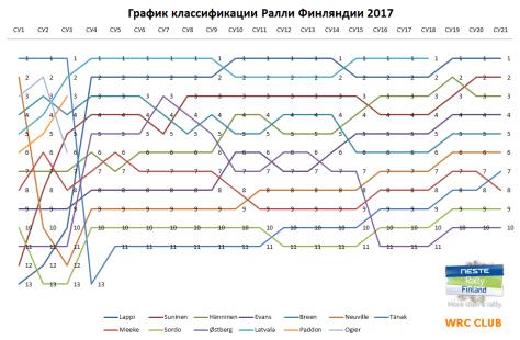 График классификации Ралли Финляндии 2017