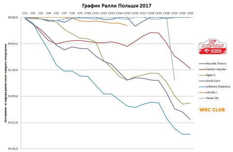 График Ралли Польши 2017