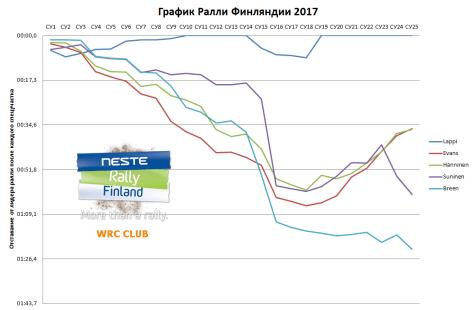 График Ралли Финляндии 2017