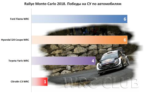 Победы на спецучастках Ралли Монте-Карло 2018 по автомобилям