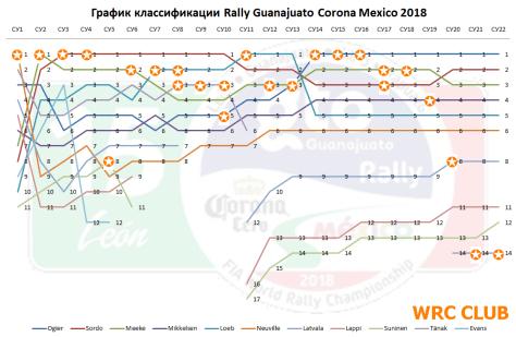 График классификации Ралли Мексики 2018