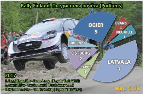 Количество подиумов, завоёванных пилотами WRC на Ралли Финляндии