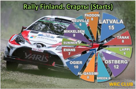 Количество стартов пилотов WRC на Ралли Финляндии