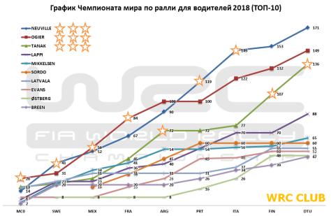 График чемпионата мира по ралли для водителей 2018