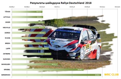 Результаты шейкдауна Ралли Германии 2018 в категории WRC