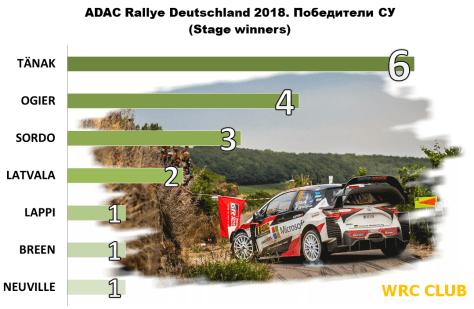 Победители СУ Ралли Германии 2018