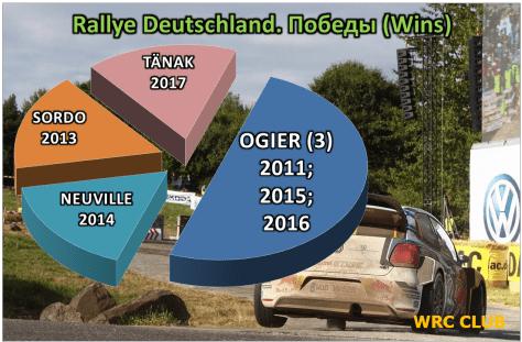 Победители Ралли Германии последних лет