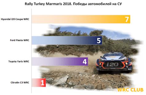 Автомобили, победители СУ Ралли Турции 2018