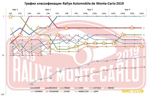 График классификации Ралли Монте-Карло 2018