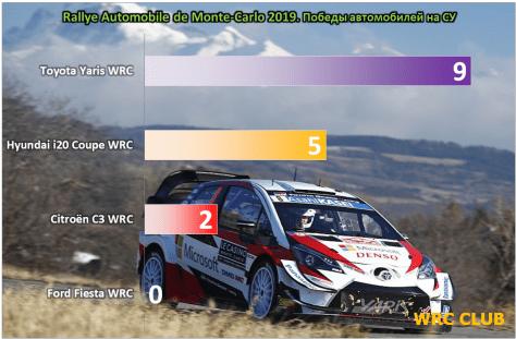 Количество выигранных спецучастков Ралли Монте-Карло 2019 по моделям автомобилей