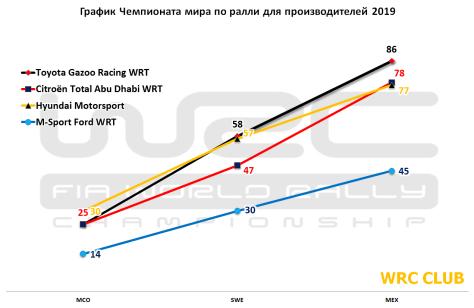 График чемпионата мира по ралли для производителей 2019