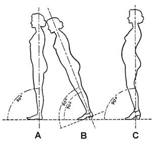 https://i0.wp.com/strengthrunning.com/wp-content/uploads/2013/04/Bad-Posture.jpg