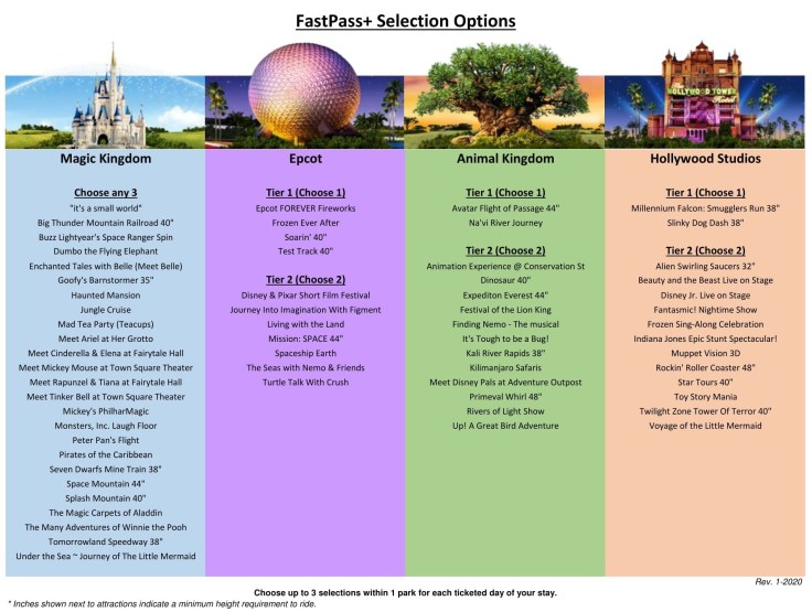 Planning a trip to Disney World Fast Pass Tier