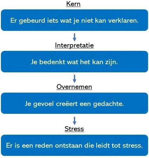 stress verminderen 6