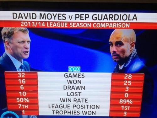 moyes vs guardiola