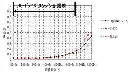 制振吸音シートの吸音性グラフ
