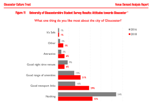 A graph depicting the results of the following survey: What one thing fo you like most about the city of Gloucester? The overwhelming result from both 2016 and 2018 (the only years included in the graph) is Nothing.
