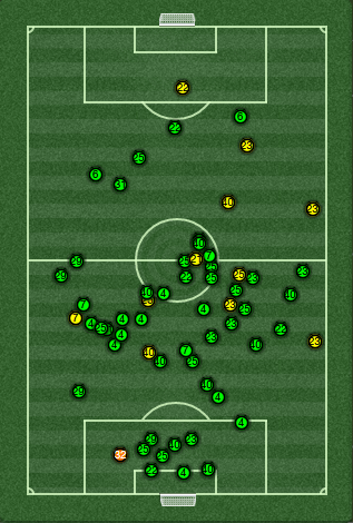 The green dots represent successful interceptions, the yellow ones represent a missed interception and the orange one represents a blocked shot.