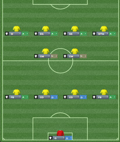 In Shrew's words, you get the best of all worlds - still have the passer / runner combination in the middle, an overlap on the right and the winger on the left to provide the width and you're not running the risk of the deep targetman being crowded out by 2 CD's and 2 DM's - instead he may more often be challenging a shorter fullback for the header.