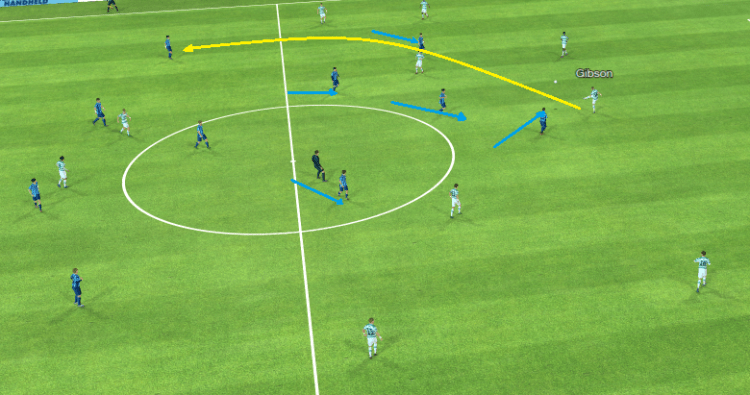 The yellow line represents the movement of the ball, the blue lines represent pressing movements.