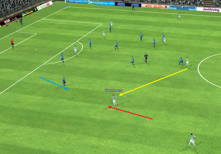 The yellow line represents the movement of the ball, the blue lines represent defensive movements, the red line represents an offensive movement.