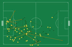 The passing distribution of our right defender