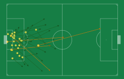 The passing distribution of our goalkeeper