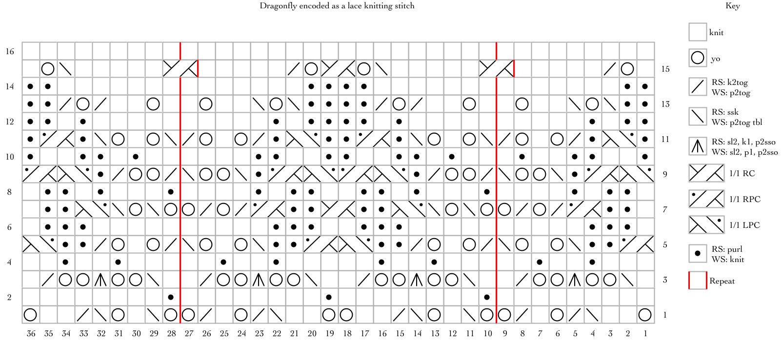 Dragonfly: a free lace knitting stitch