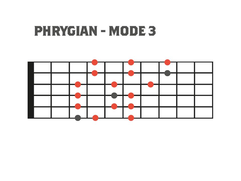Fretboard diagram showing 3nps phrygian mode