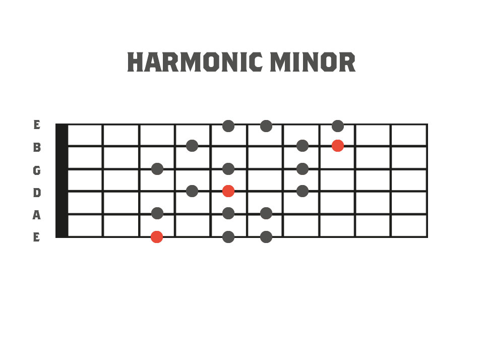 Fretboard diagram showing a three note per string fingering for mode one of the harmonic minor scale