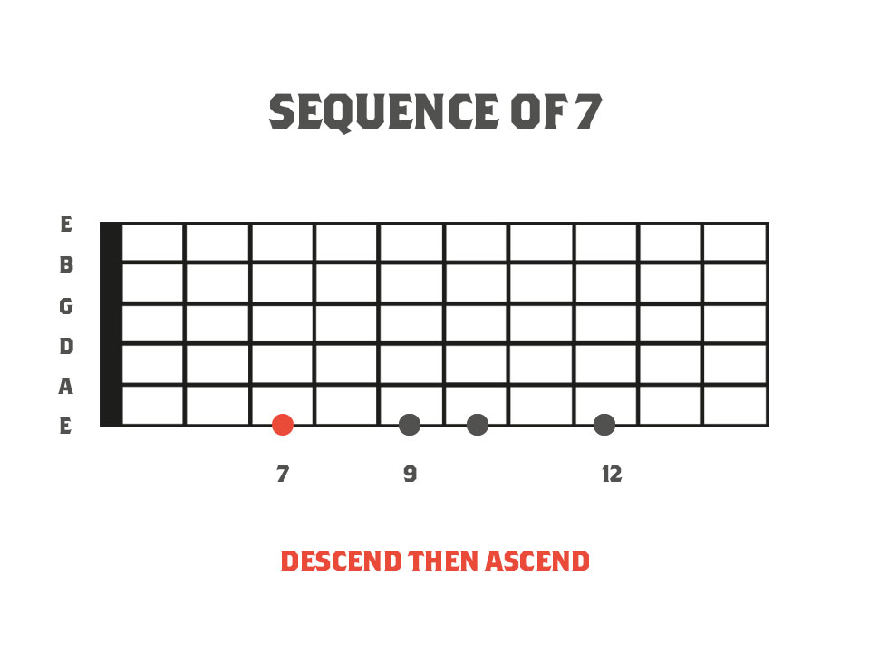 alternate picking fretboard diagram for a sequence of sevens using four notes