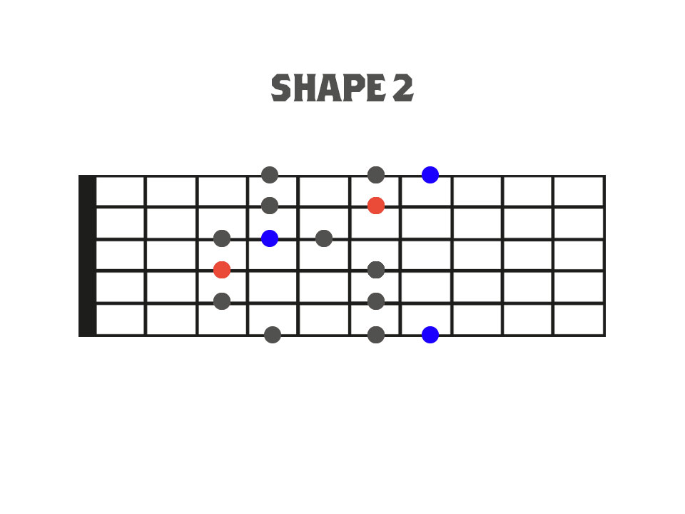 Traditional Pentatonic and Blues Scale Shape 2 Fretboard Diagram