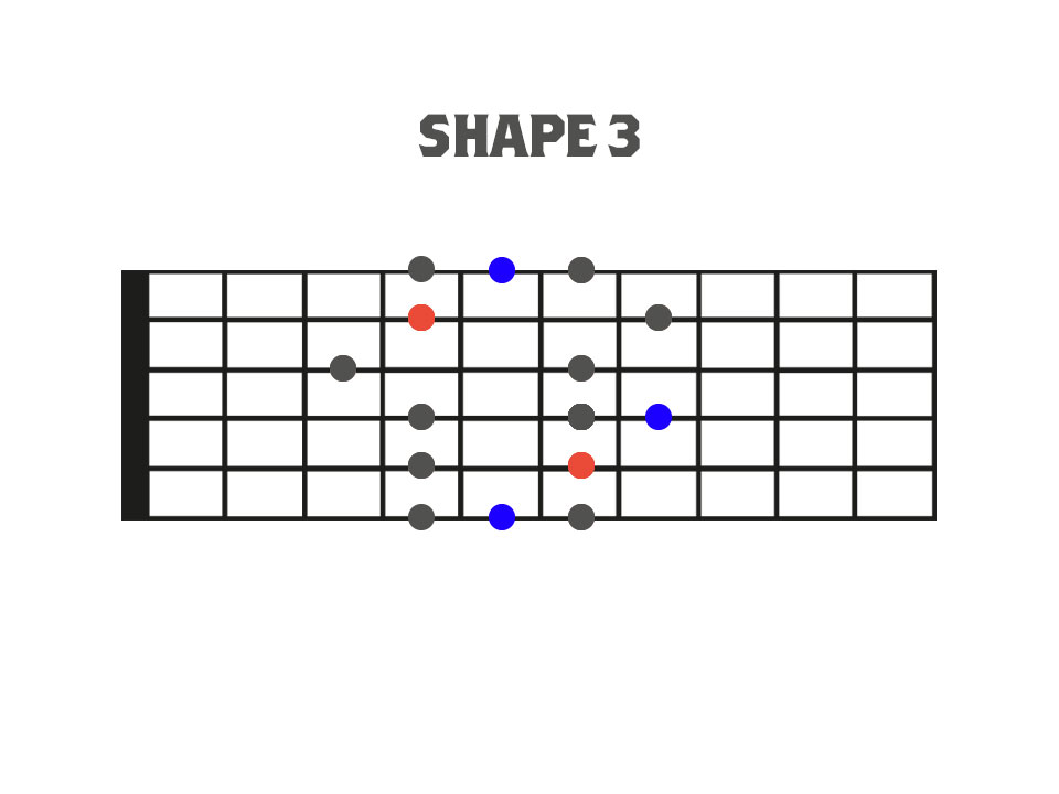 Traditional Pentatonic and Blues Scale Shape 3 Fretboard Diagram