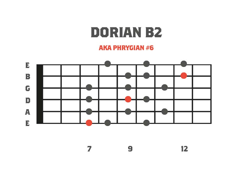 Melodic Minor Modes - Dorian b2 3nps Shape Fretboard Diagram