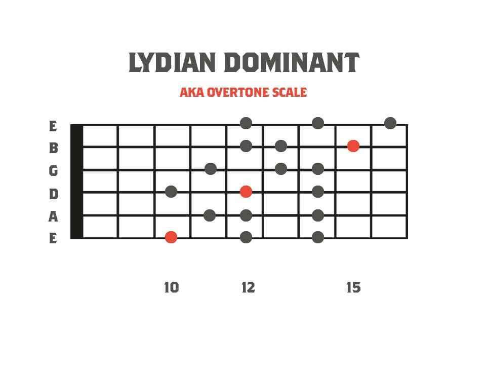 Melodic Minor Modes - Lydian Dominant 3nps Shape Fretboard Diagram