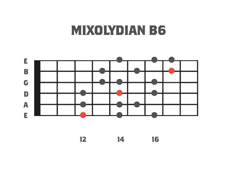 Melodic Minor Modes - Mixolydian b6 3nps Shape Fretboard Diagram