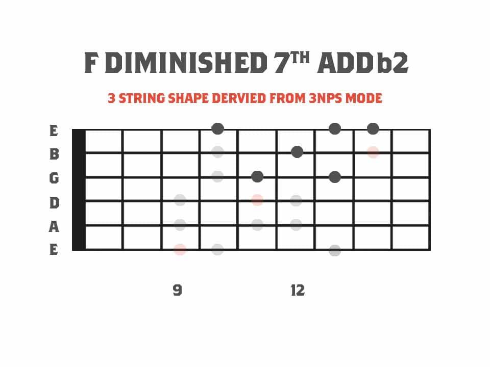 F Diminished 7th Add b2 Arpeggio Fretboard Diagram